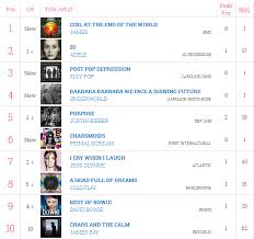 Radio One Midweek Chart News James