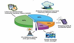 pollution causes effects and solutions air pollution 14
