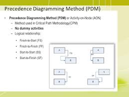 pmp training    project time management schedule network templates    precedence diagramming method