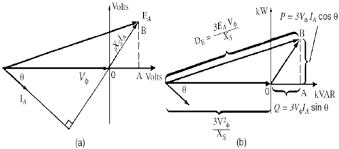 Derivation Of A Synchronous Generator Capability Curve A