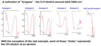 Ir Chart Organic Chemistry Interpreting Ir Specta A Quick Guide Master Organic Chemistry