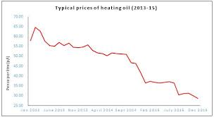 Kerosene Price Chart Heating Oil Prices And What You Need To Know Rix Petroleum