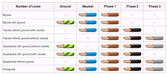 wiring diagram electrical wiring color codes europe european wire color code india at Europe Wiring Diagrams