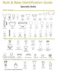 Light Bulb Identification Rootsistem Com