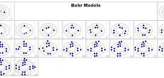 bohr model diagram - Hatch.urbanskript.co