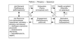 Виды и формы внутренней социальной ответственности Студопедия  своих мотивационных ресурсов и здоровьем сотрудников представлено в модели П Рихтера работа ресурсы здоровье приведенной в виде схемы на рис