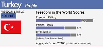 Sri Score Chart 2017 Turkey Freedom House