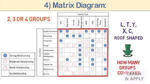 07 Mp Tools Tree Diagram And Matrix Diagram
