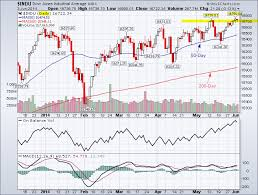Djia Archives Page 4 Of 7 Tradeonline Ca