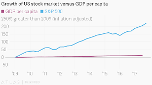 Growth Of Us Stock Market Versus Gdp Per Capita