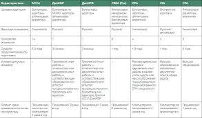 Финансовые квалификации что выбрать АССА cpa cia Квалификации в области финансового управленческого и налогового учета представлены в таблице ниже Вы можете посмотреть в какой области выдают тот или