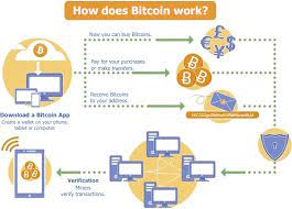How does the bitcoin wallet work? Tech Talk With Octal Bitcoin App Development