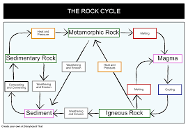 Rock Flow Chart The Rock Cycle Storyboard By Oliversmith