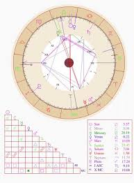 Leo Birth Chart What Does So Much Leo Means In This Birth Chart And Also