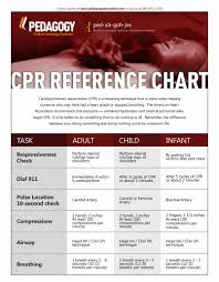 Pin By Joy Davis On Helpful Hints For Teaching Cpr