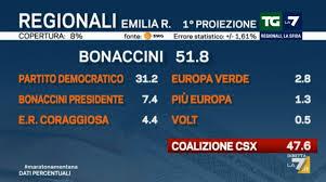 Risultati Regionali 2020 in Emilia Romagna in diretta live ...