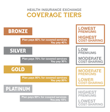 bronze plans will offer the most affordable premiums while cost sharing will be greater than other plans at 40 percent platinum policies will provide the