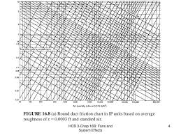 Friction Chart For Round Duct Chapter 16b Fans And System Effects Ppt Download