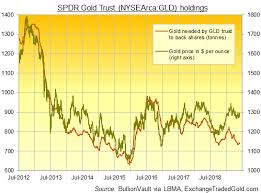 Gld Expands But Lags 2 Month High In Gold Price As Recession