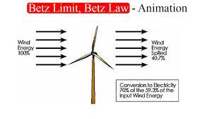 Limiting Factors In Turbine Design Betz Limit Betz Law Animation