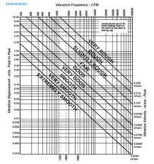 Ird Mechanalysis Vibration Chart 25 Best Of Ird Mechanalysis Vibration Conversion Charts