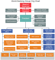 Group Chart World Banking Group Org Chart Learn About Global Finance