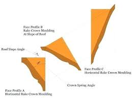What Angle To Cut Crown Molding Certifiedsoccertips Co