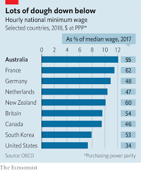 Global Minimum Wage Chart Sun Surf And Bonzer Pay Australia Has The Worlds Highest