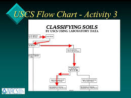 Uscs Soil Classification Flow Chart Unified Soil Classification System Training Ppt Video