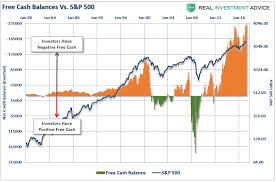 Cash On The Sidelines Chart Destroying The Myth Of Cash On The Sidelines Zero Hedge
