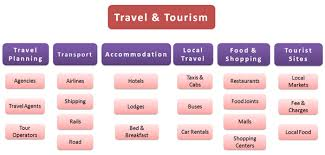 economic value of travel and tourism industry travel tourism value chain