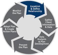 Advisory Process Stifel Rule 2 Advisors