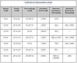 Karat Gold Gold Karat Information Charts Esslinger Com