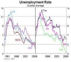 The Australian Economy In 2007 Speeches Rba