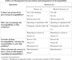 Iv Drug Compatibility Chart 2014 Table 2 12 From The Compatibility Of Multiple Intravenous