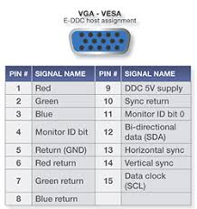 understanding edid extended display identification data extron vga vesa pin assignments