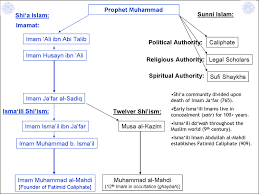 Akdn Organizational Chart Who Are The Shia Ismaili Muslims A Primer With Visual