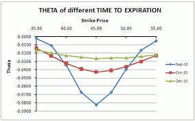 Option Theta Trading Day Calculating An Options Theta