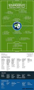 Sounders Depth Chart Preseason Sounders Depth Chart 3xis All Mixed Up Sounder