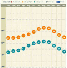 Disneyland Weather And More Graphs Charts Secrets Tips