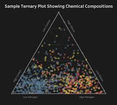 Experiments With Ternary Plots In Tableau Ken Flerlage