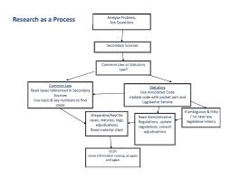 Research Project Process Flow Chart Www Bedowntowndaytona Com