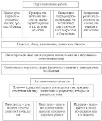 Реферат Инвентаризация имущества коммерческой организации  Реферат Инвентаризация имущества коммерческой организации ru