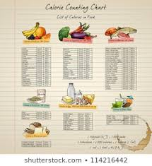 Calories From Food Chart 1000 Calorie Chart Stock Images Photos Vectors