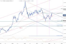 Gbpcad Live Chart Dailyfx Blog Weekly Technical Perspective On Usd Cad