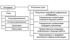 Реферат Отбор персонала com Банк рефератов  Отбор персонала