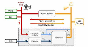 al fin energy p2g electricity to methane scheme