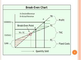 How To Make A Break Even Analysis Group3 Breakeven Analysis