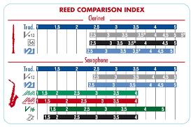 Vandoren Reed Chart Google Search Clarinet Saxophone