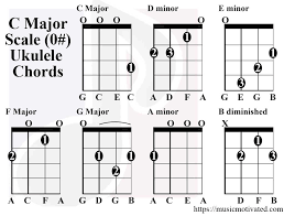 C Ukulele Chord Chart C Major A Minor Scale Charts For Ukulele
